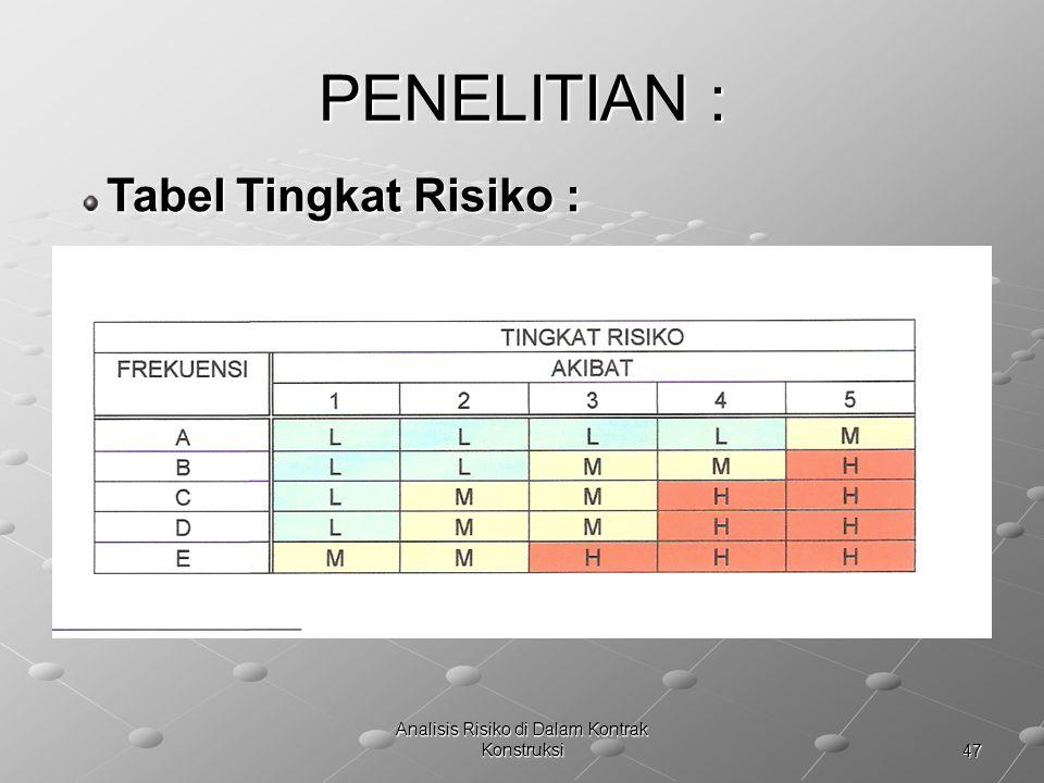 47 Analisis Risiko di Dalam Kontrak Konstruksi PENELITIAN : Tabel Tingkat Risiko : Tabel Tingkat Risiko :