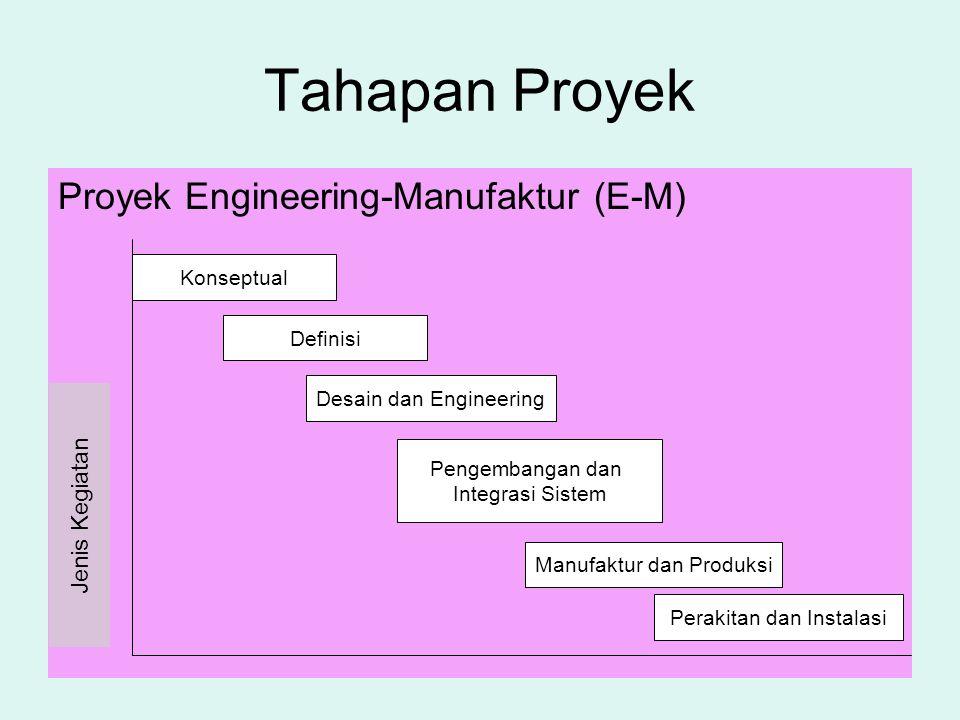 Tahapan Proyek Proyek Engineering-Manufaktur (E-M) Jenis Kegiatan Konseptual Definisi Desain dan Engineering Pengembangan dan Integrasi Sistem Manufak