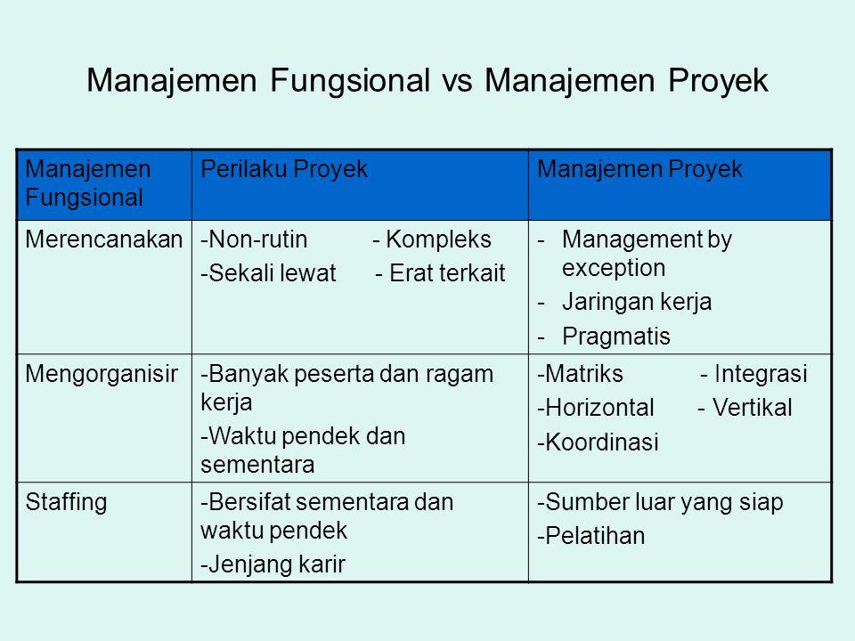 Manajemen Fungsional vs Manajemen Proyek Manajemen Fungsional Perilaku ProyekManajemen Proyek Merencanakan-Non-rutin - Kompleks -Sekali lewat - Erat t