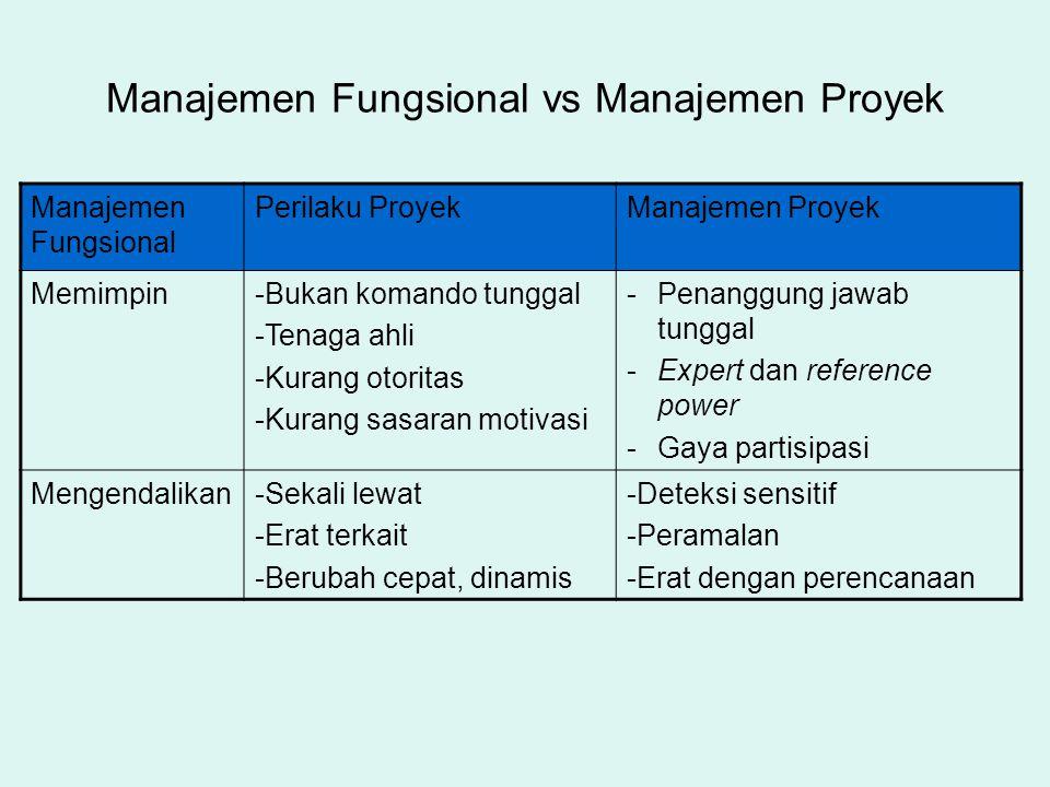 Manajemen Fungsional vs Manajemen Proyek Manajemen Fungsional Perilaku ProyekManajemen Proyek Memimpin-Bukan komando tunggal -Tenaga ahli -Kurang otor