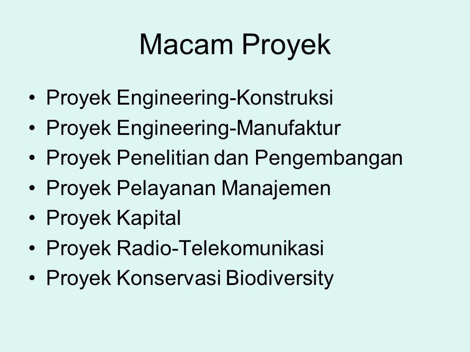 Macam Proyek •Proyek Engineering-Konstruksi •Proyek Engineering-Manufaktur •Proyek Penelitian dan Pengembangan •Proyek Pelayanan Manajemen •Proyek Kap