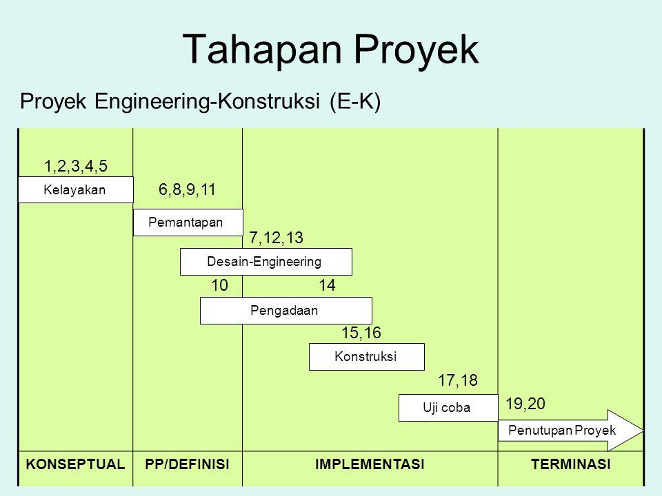 Tahapan Proyek 1,2,3,4,5 6,8,9,11 10 7,12,13 14 15,16 17,18 19,20 KONSEPTUALPP/DEFINISIIMPLEMENTASITERMINASI Proyek Engineering-Konstruksi (E-K) Kelay
