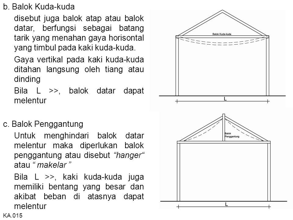 b. Balok Kuda-kuda disebut juga balok atap atau balok datar, berfungsi sebagai batang tarik yang menahan gaya horisontal yang timbul pada kaki kuda-ku