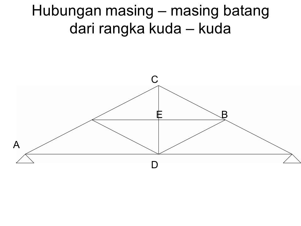 Hubungan masing – masing batang dari rangka kuda – kuda A EB C D