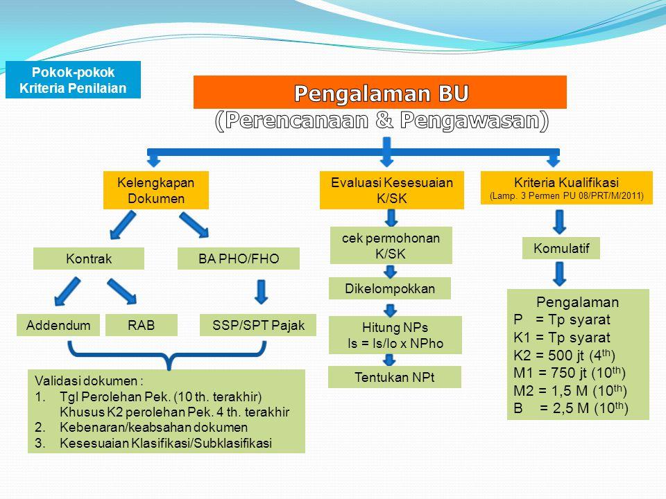 Kelengkapan Dokumen AddendumSSP/SPT PajakRAB Evaluasi Kesesuaian K/SK Kriteria Kualifikasi (Lamp. 3 Permen PU 08/PRT/M/2011) Komulatif Pengalaman P =