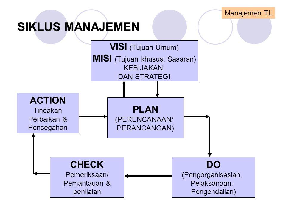 SIKLUS MANAJEMEN VISI (Tujuan Umum) MISI (Tujuan khusus, Sasaran) KEBIJAKAN DAN STRATEGI PLAN (PERENCANAAN/ PERANCANGAN) ACTION Tindakan Perbaikan & P