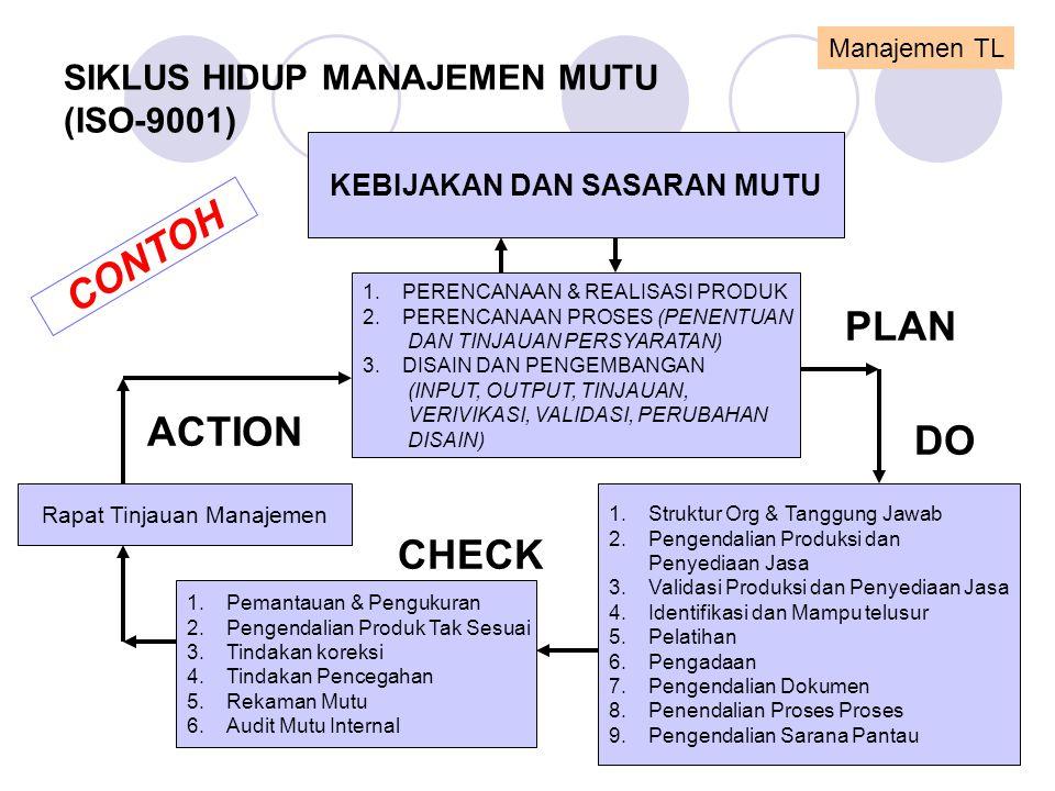 SIKLUS HIDUP MANAJEMEN MUTU (ISO-9001) KEBIJAKAN DAN SASARAN MUTU 1.PERENCANAAN & REALISASI PRODUK 2.PERENCANAAN PROSES (PENENTUAN DAN TINJAUAN PERSYA