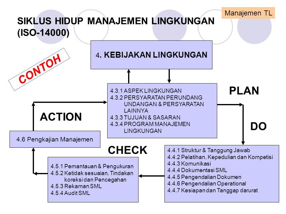 SIKLUS HIDUP MANAJEMEN LINGKUNGAN (ISO-14000) 4. KEBIJAKAN LINGKUNGAN 4.3.1 ASPEK LINGKUNGAN 4.3.2 PERSYARATAN PERUNDANG UNDANGAN & PERSYARATAN LAINNY