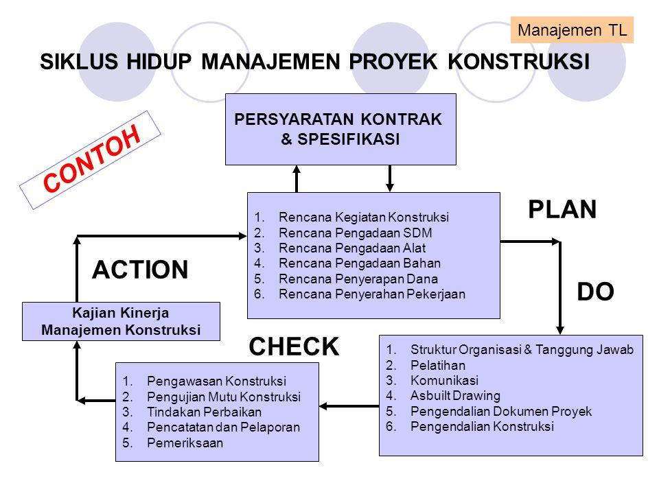 SIKLUS HIDUP MANAJEMEN PROYEK KONSTRUKSI PERSYARATAN KONTRAK & SPESIFIKASI 1.Rencana Kegiatan Konstruksi 2.Rencana Pengadaan SDM 3.Rencana Pengadaan A