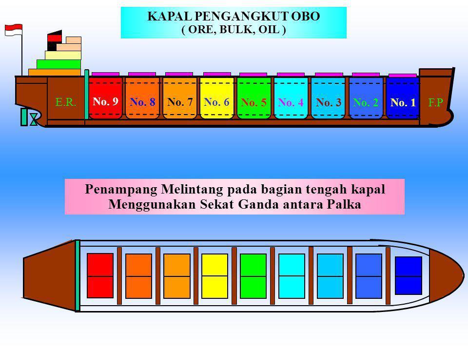 Penampang Melintang pada bagian tengah kapal 5 HOLD 4 HOLD 3 HOLD 2 HOLD 1 HOLD 6 HOLD KAPAL PENGANGKUT BIJI – BIJIAN TAMBANG ( ORE )