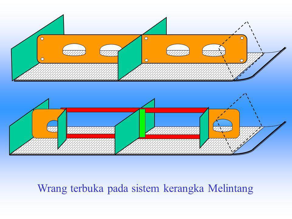 KONSTRUKSI DASAR BERGANDA Konstruksi dasar berganda terdiri dari : 1.Sistem konstruksi kerangka melintang dengan wrang – wrang penuh dan wrang – wrang