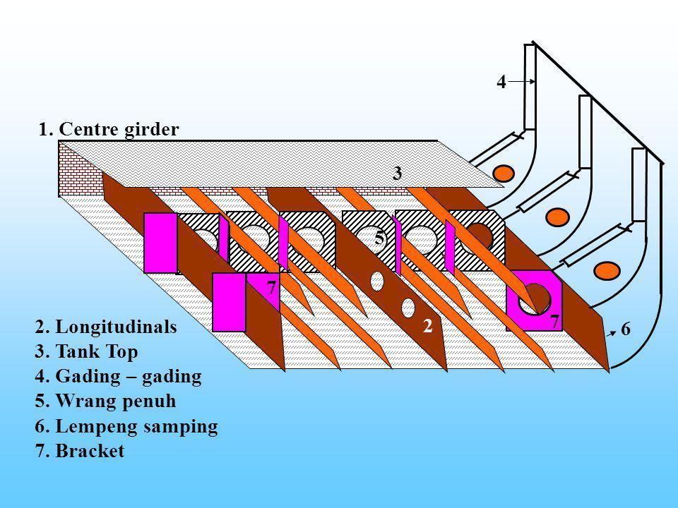 Sistem kerangka Membujur, ciri – cirinya : -Wrang penuh dipasang dibawah gading – gading kamar mesin, kursi ketel, dinding kedap air dan pada ujung br