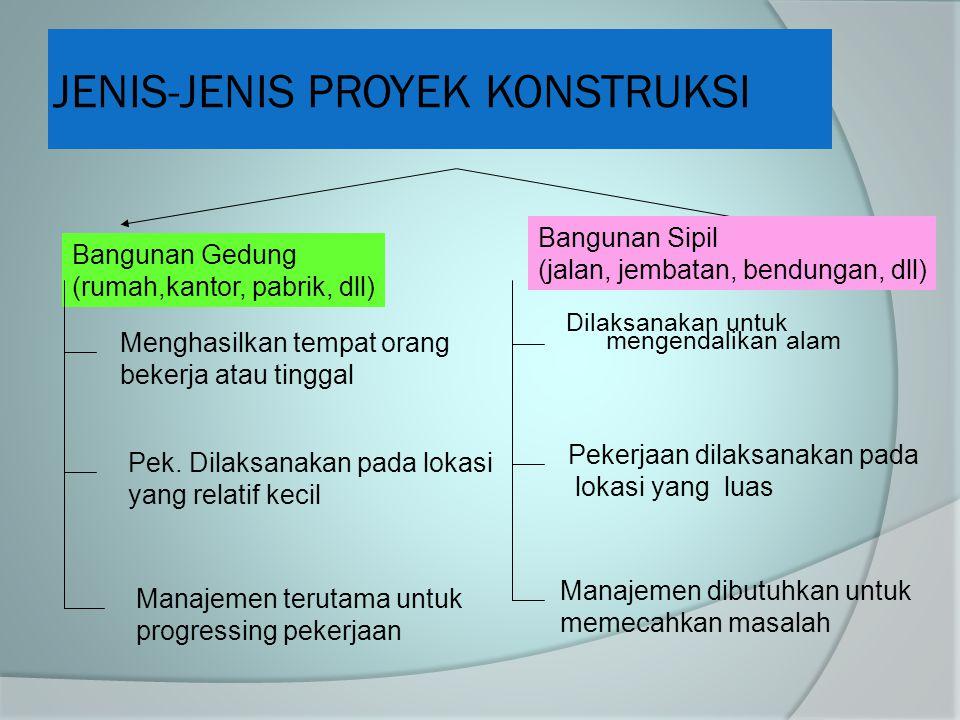JENIS-JENIS PROYEK KONSTRUKSI Dilaksanakan untuk mengendalikan alam Bangunan Gedung (rumah,kantor, pabrik, dll) Bangunan Sipil (jalan, jembatan, bendu