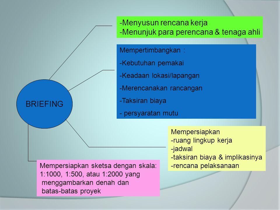 BRIEFING -Menyusun rencana kerja -Menunjuk para perencana & tenaga ahli Mempertimbangkan : -Kebutuhan pemakai -Keadaan lokasi/lapangan -Merencanakan r