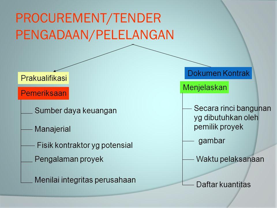 PROCUREMENT/TENDER PENGADAAN/PELELANGAN Prakualifikasi Dokumen Kontrak Pemeriksaan Sumber daya keuangan Manajerial Fisik kontraktor yg potensial Penga