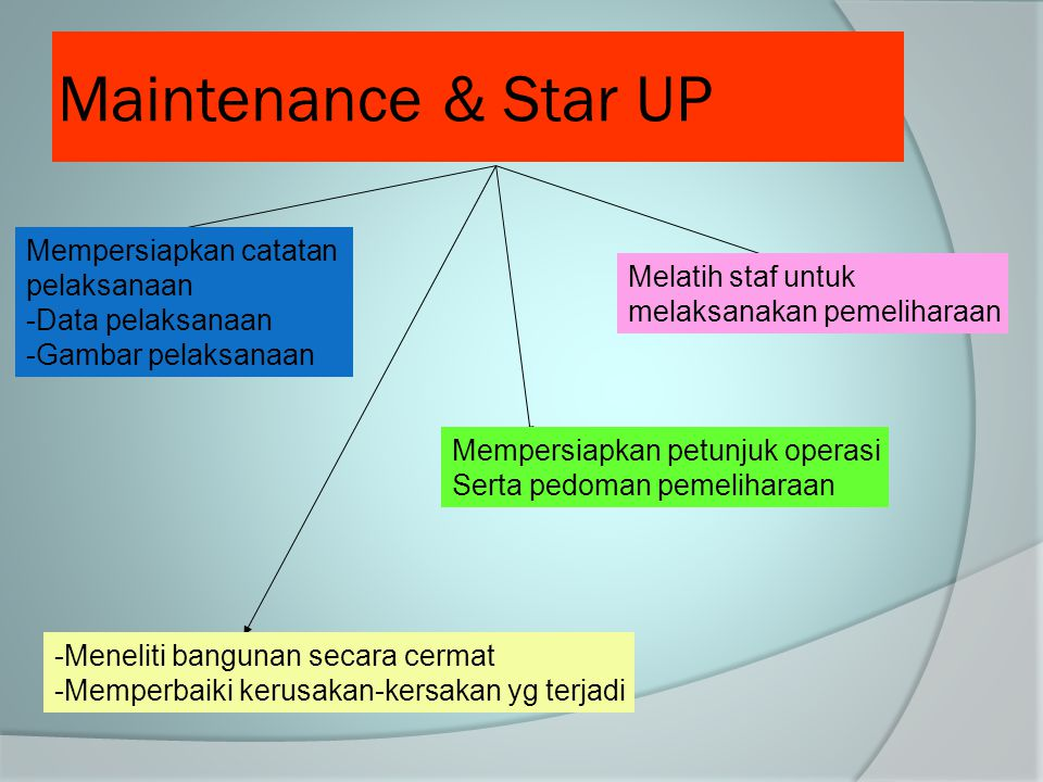 Maintenance & Star UP Mempersiapkan catatan pelaksanaan -Data pelaksanaan -Gambar pelaksanaan -Meneliti bangunan secara cermat -Memperbaiki kerusakan-