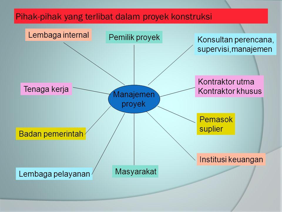 Pihak-pihak yang terlibat dalam proyek konstruksi Manajemen proyek Pemilik proyek Masyarakat Konsultan perencana, supervisi,manajemen Kontraktor utma