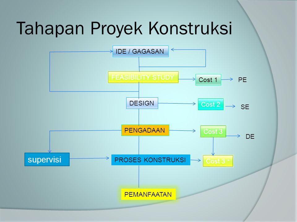 Tahapan Proyek Konstruksi FEASIBILITY STUDY DESIGN PENGADAAN IDE / GAGASAN PROSES KONSTRUKSI PEMANFAATAN supervisi Cost 1 Cost 2 Cost 3 Cost 3 + PE SE