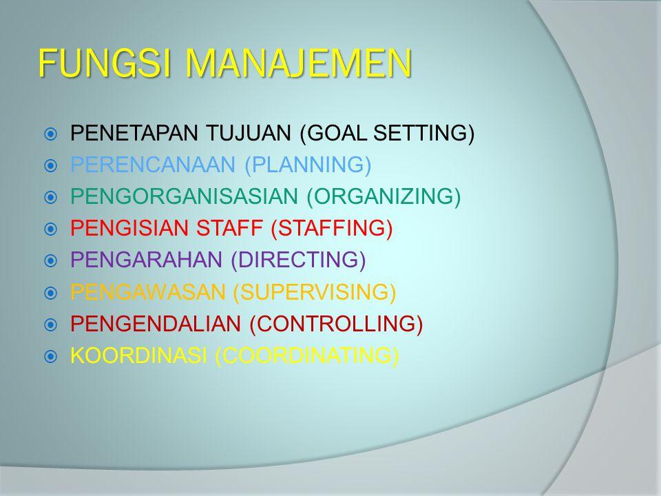 FUNGSI MANAJEMEN  PENETAPAN TUJUAN (GOAL SETTING)  PERENCANAAN (PLANNING)  PENGORGANISASIAN (ORGANIZING)  PENGISIAN STAFF (STAFFING)  PENGARAHAN