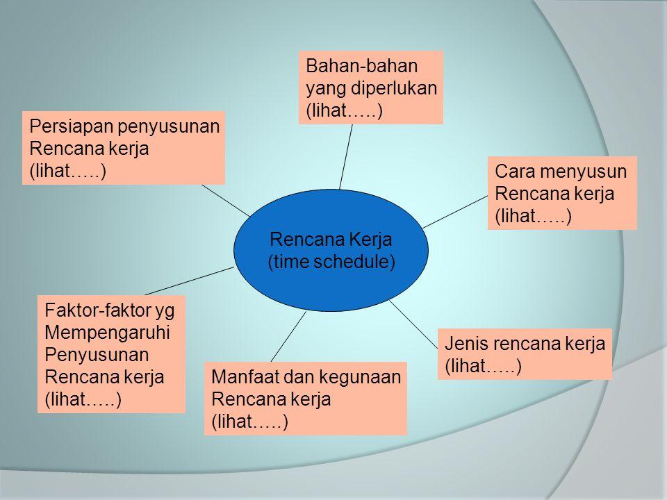 Rencana Kerja (time schedule) Persiapan penyusunan Rencana kerja (lihat…..) Bahan-bahan yang diperlukan (lihat…..) Cara menyusun Rencana kerja (lihat…