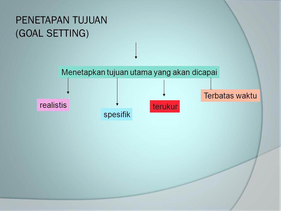 PLANNING  Planning Rencanakan gambar ( bestek) Spesifikasi (peraturan dan syarat)