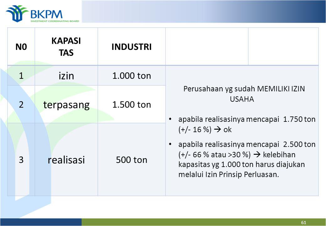 60 N0KAPASITAS PERKEBUNAN INDUSTRI PERDA- GANGAN 1 izin 10.000 ton1.000 tonRP. 10 miliar 2 terpasang -1.500 ton- 3 realisasi 1.000 ton500 tonRp. 100 j