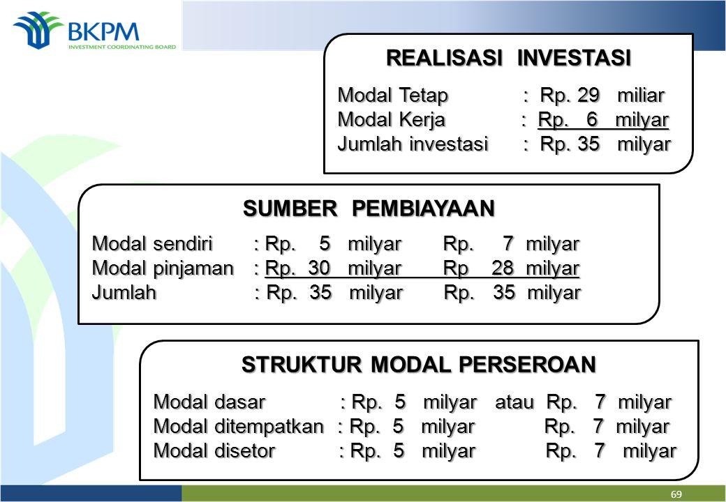68 STRUKTUR MODAL PERSEROAN Modal dasar : Rp. 5 milyar atau Rp. 20 miliar Modal ditempatkan : Rp. 5 milyar Rp. 5 miliar Modal disetor : Rp. 5 milyar R