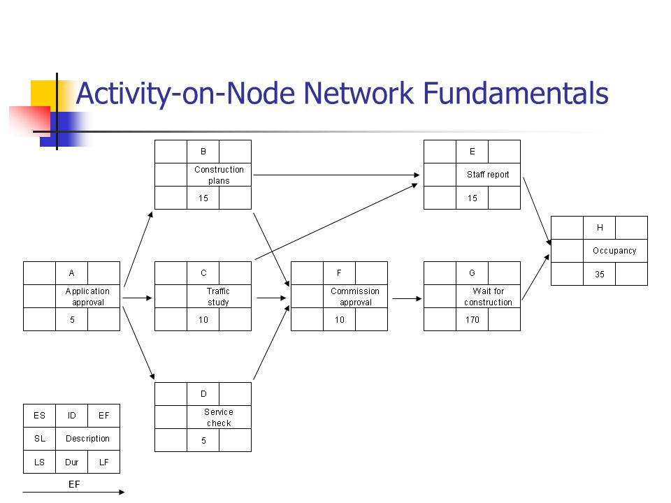 Activity-on-Node Network Fundamentals EF