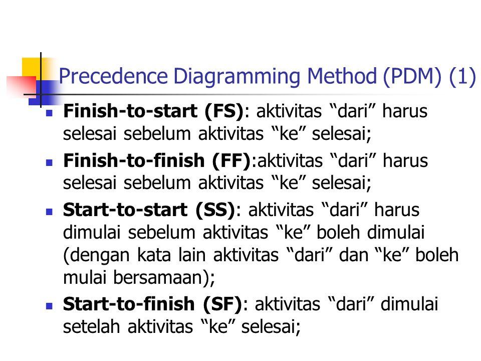 """Precedence Diagramming Method (PDM) (1)  Finish-to-start (FS): aktivitas """"dari"""" harus selesai sebelum aktivitas """"ke"""" selesai;  Finish-to-finish (FF)"""