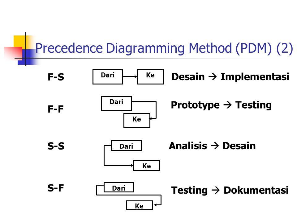 Precedence Diagramming Method (PDM) (2) Dari Ke Dari Ke DariKe Dari Ke F-S F-F S-S S-F Desain  Implementasi Prototype  Testing Analisis  Desain Tes