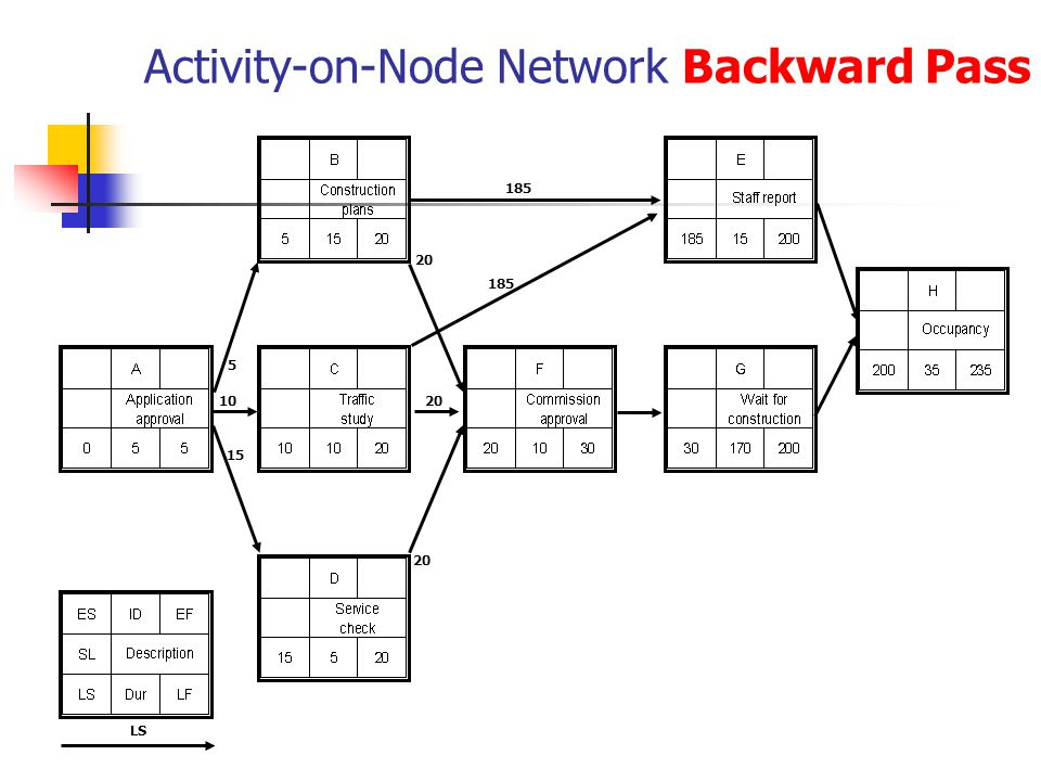 Activity-on-Node Network Backward Pass LS 20 185 10 15 5 20