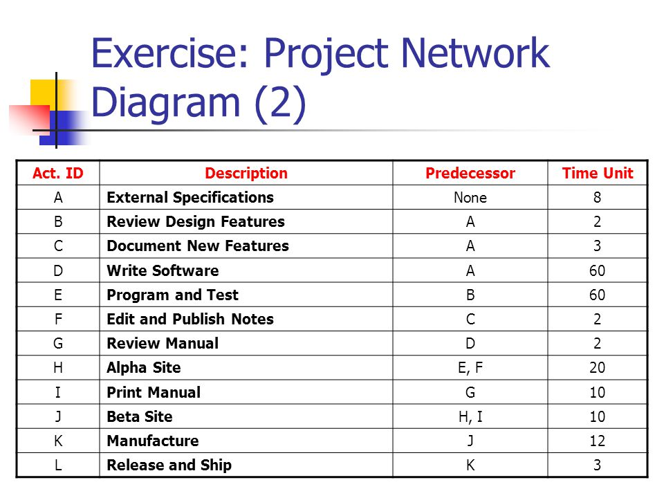 Exercise: Project Network Diagram (2) Act. IDDescriptionPredecessorTime Unit AExternal SpecificationsNone8 BReview Design FeaturesA2 CDocument New Fea