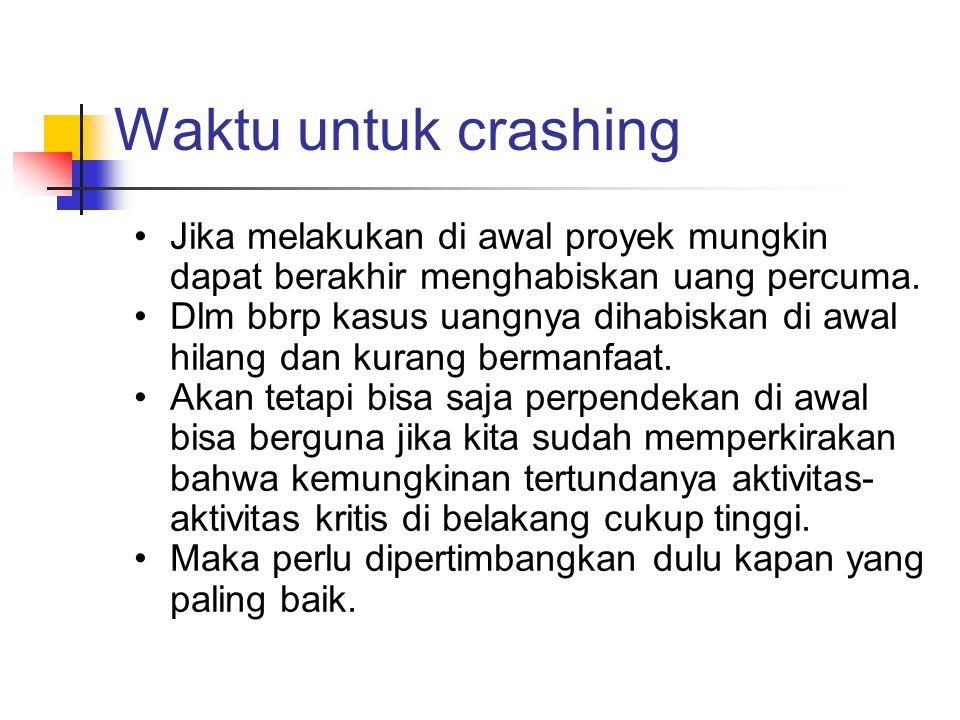 Waktu untuk crashing •Jika melakukan di awal proyek mungkin dapat berakhir menghabiskan uang percuma. •Dlm bbrp kasus uangnya dihabiskan di awal hilan