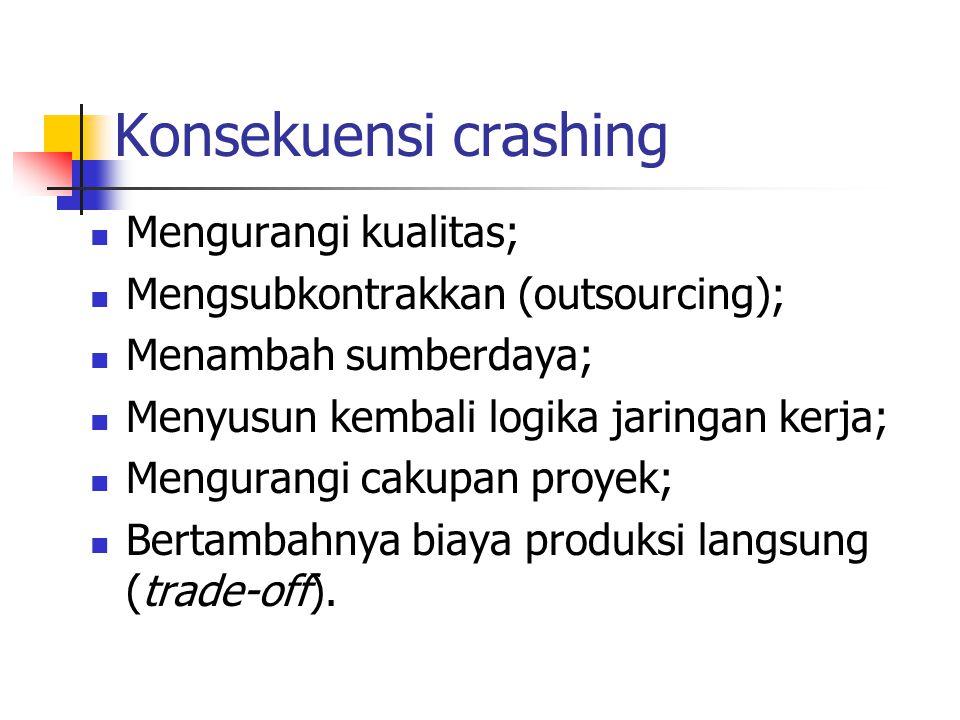 Konsekuensi crashing  Mengurangi kualitas;  Mengsubkontrakkan (outsourcing);  Menambah sumberdaya;  Menyusun kembali logika jaringan kerja;  Meng