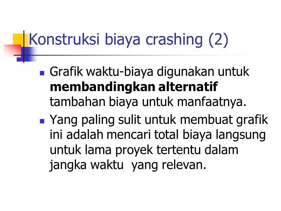 Konstruksi biaya crashing (2)  Grafik waktu-biaya digunakan untuk membandingkan alternatif tambahan biaya untuk manfaatnya.  Yang paling sulit untuk