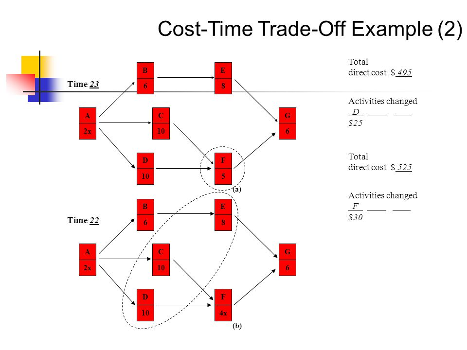 Cost-Time Trade-Off Example (2) A 2x B 6 C 10 D E 8 F 5 G 6 (a) Time 23 A 2x B 6 C 10 D E 8 F 4x G 6 (b) Time 22 Total direct cost $ 495 Activities ch