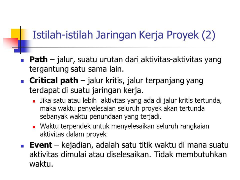 Istilah-istilah Jaringan Kerja Proyek (2)  Path – jalur, suatu urutan dari aktivitas-aktivitas yang tergantung satu sama lain.  Critical path – jalu