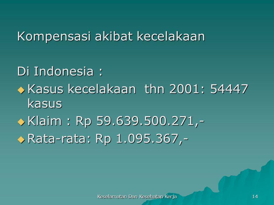 Keselamatan Dan Kesehatan Kerja 14 Kompensasi akibat kecelakaan Di Indonesia :  Kasus kecelakaan thn 2001: 54447 kasus  Klaim : Rp 59.639.500.271,-