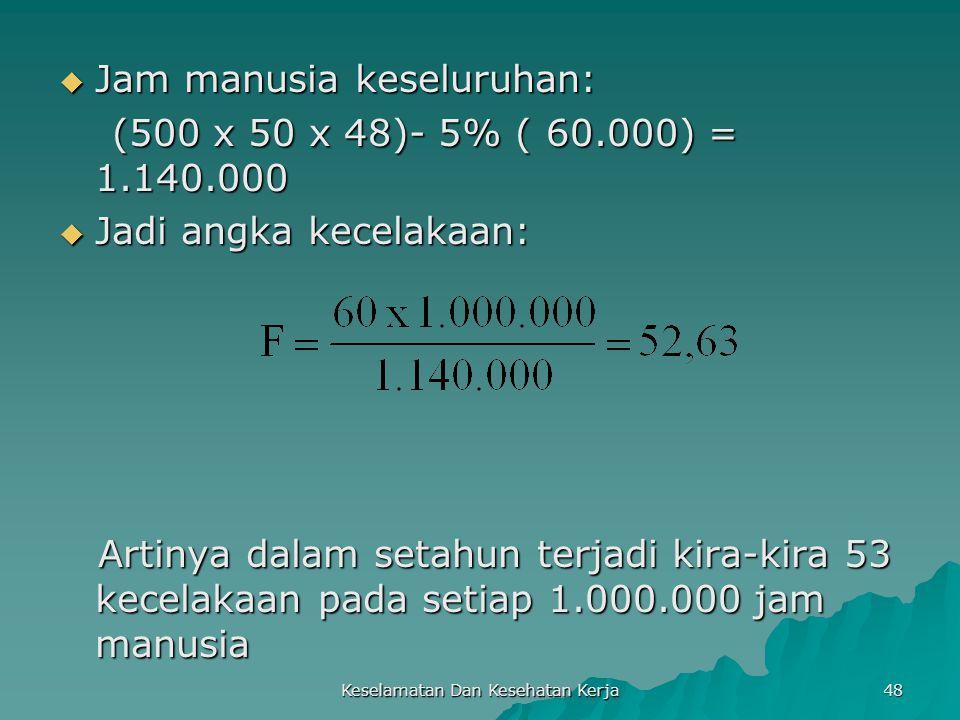 Keselamatan Dan Kesehatan Kerja 48  Jam manusia keseluruhan: (500 x 50 x 48)- 5% ( 60.000) = 1.140.000 (500 x 50 x 48)- 5% ( 60.000) = 1.140.000  Ja