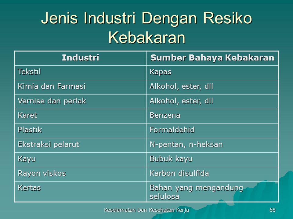 Keselamatan Dan Kesehatan Kerja 68 Jenis Industri Dengan Resiko Kebakaran Industri Sumber Bahaya Kebakaran TekstilKapas Kimia dan Farmasi Alkohol, est