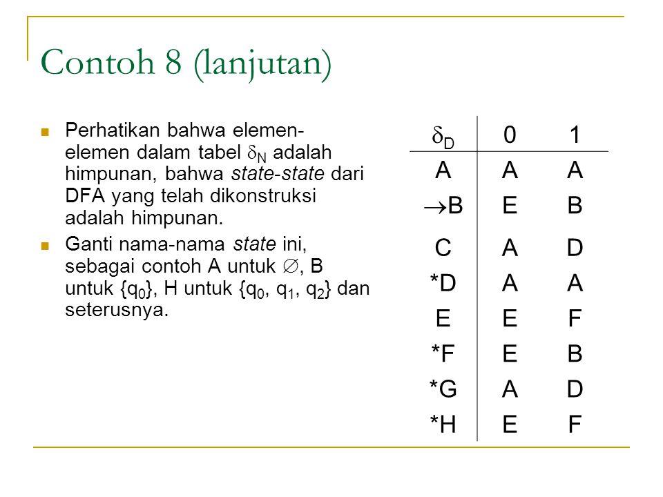 Contoh 8 (lanjutan)  Perhatikan bahwa elemen- elemen dalam tabel  N adalah himpunan, bahwa state-state dari DFA yang telah dikonstruksi adalah himpu