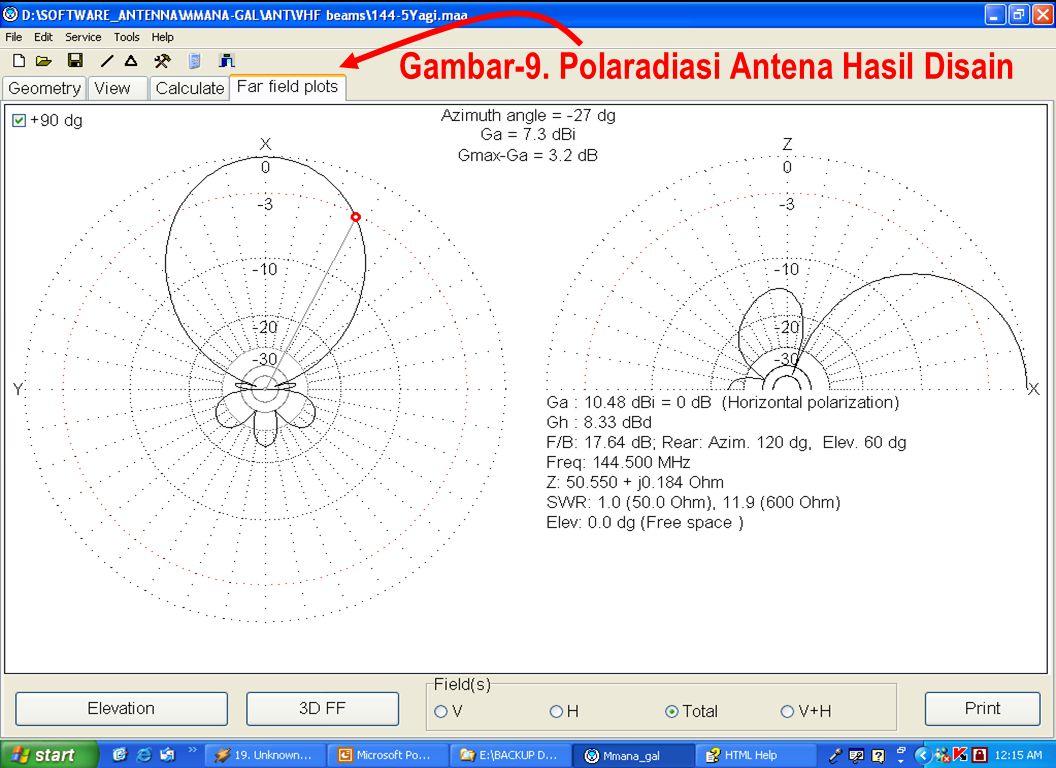 Sulwan Dase-YB8EIPMakassar Digimode Club19 Gambar-9. Polaradiasi Antena Hasil Disain