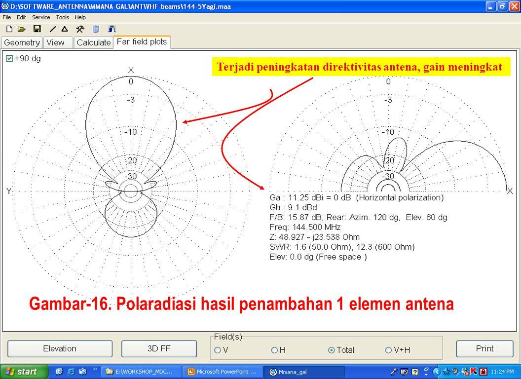 Sulwan Dase-YB8EIPMakassar Digimode Club29 Gambar-16. Polaradiasi hasil penambahan 1 elemen antena Terjadi peningkatan direktivitas antena, gain menin