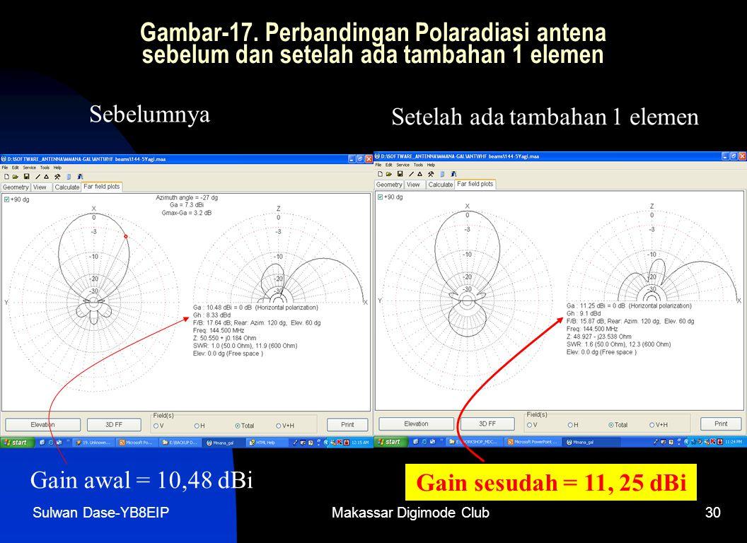 Sulwan Dase-YB8EIPMakassar Digimode Club30 Gambar-17. Perbandingan Polaradiasi antena sebelum dan setelah ada tambahan 1 elemen Sebelumnya Setelah ada