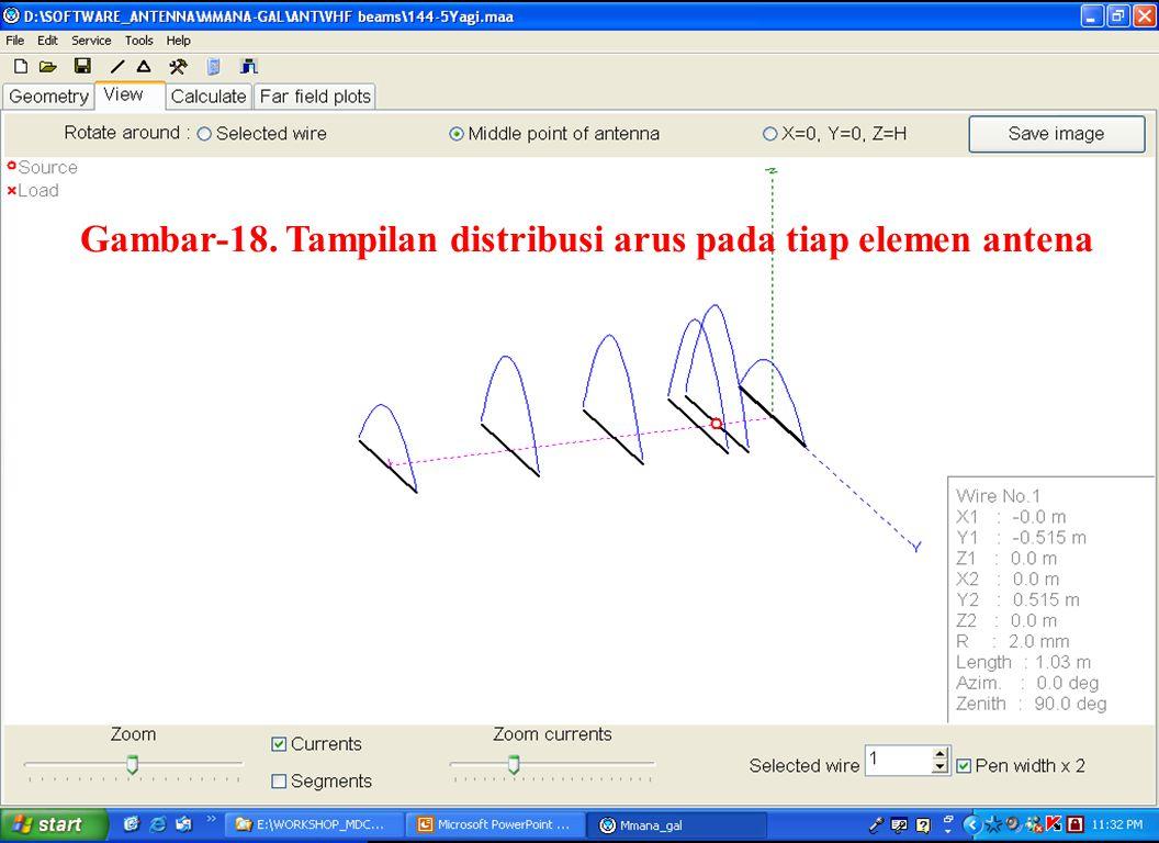 Sulwan Dase-YB8EIPMakassar Digimode Club31 Gambar-18. Tampilan distribusi arus pada tiap elemen antena