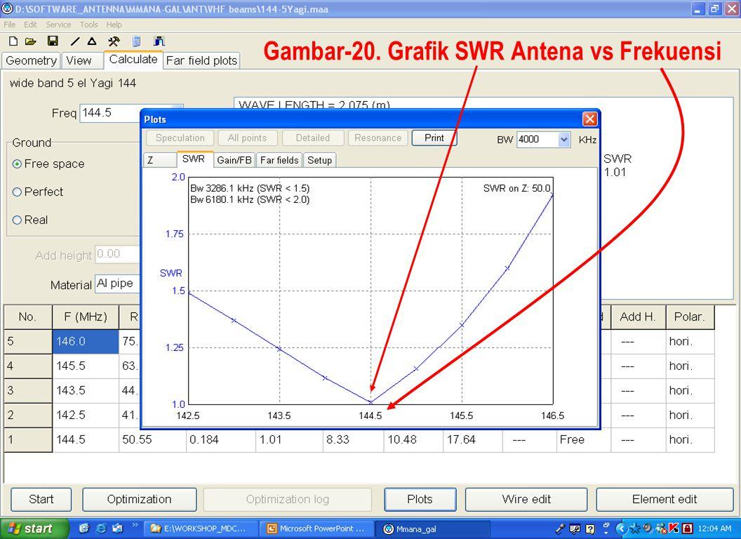 Sulwan Dase-YB8EIPMakassar Digimode Club33 Gambar-20. Grafik SWR Antena vs Frekuensi