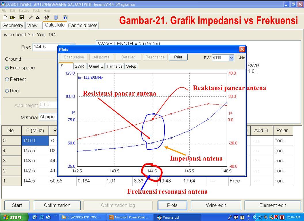 Sulwan Dase-YB8EIPMakassar Digimode Club34 Gambar-21. Grafik Impedansi vs Frekuensi Resistansi pancar antena Reaktansi pancar antena Frekuensi resonan