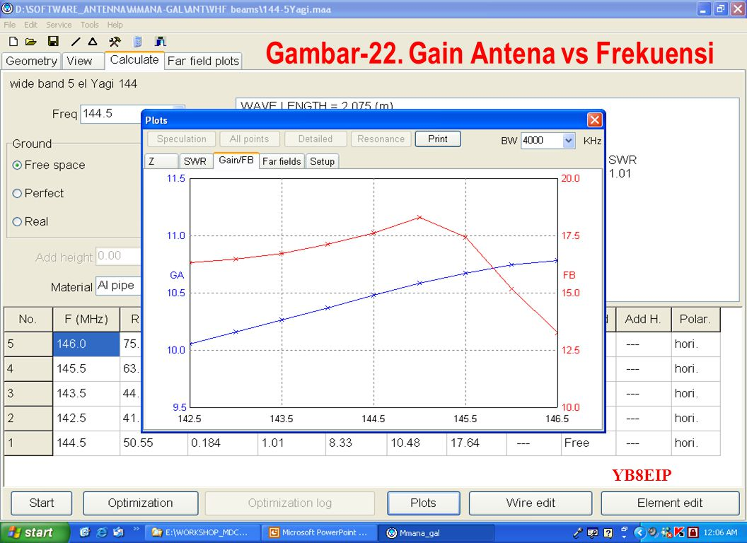 Sulwan Dase-YB8EIPMakassar Digimode Club35 Gambar-22. Gain Antena vs Frekuensi YB8EIP