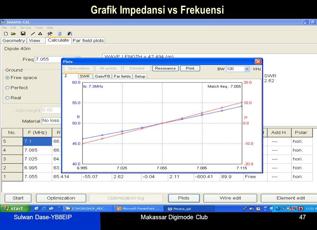 Sulwan Dase-YB8EIPMakassar Digimode Club47 Grafik Impedansi vs Frekuensi