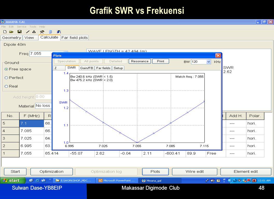 Sulwan Dase-YB8EIPMakassar Digimode Club48 Grafik SWR vs Frekuensi